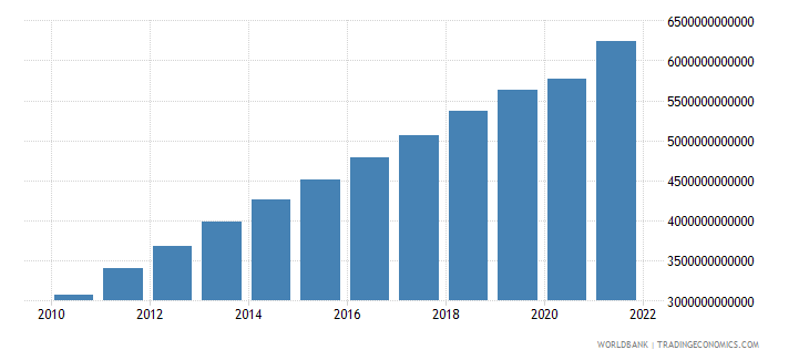 china industry value added constant 2000 us dollar wb data