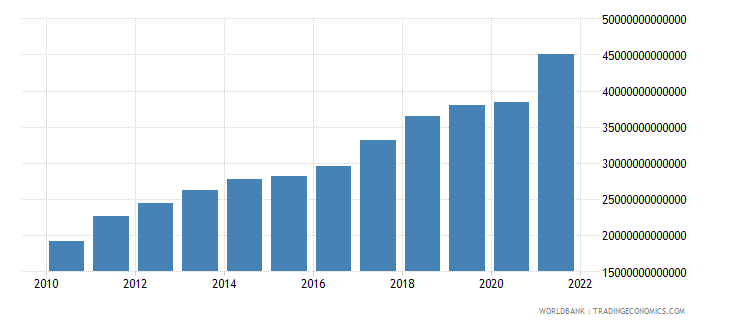 china industry value added current lcu wb data