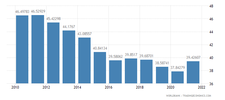 china industry value added percent of gdp wb data