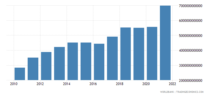 china industry value added us dollar wb data
