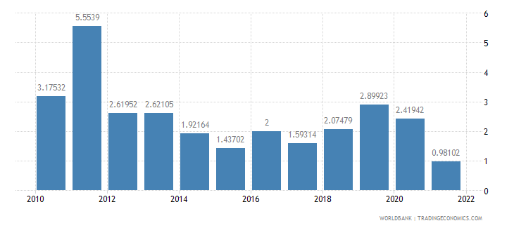 china inflation consumer prices annual percent wb data