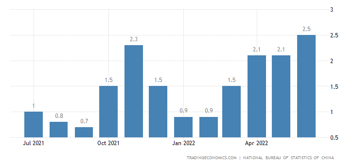 China Inflation Rate 1986 2018 Data Chart Calendar Forecast