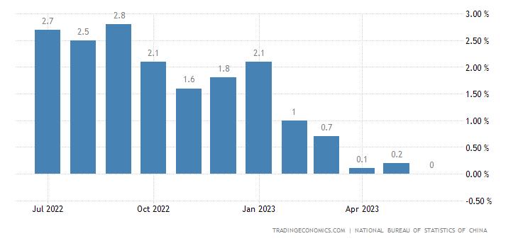 Stopa inflacji w Chinach