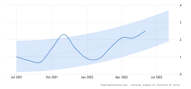 China Inflation Rate - Forecast