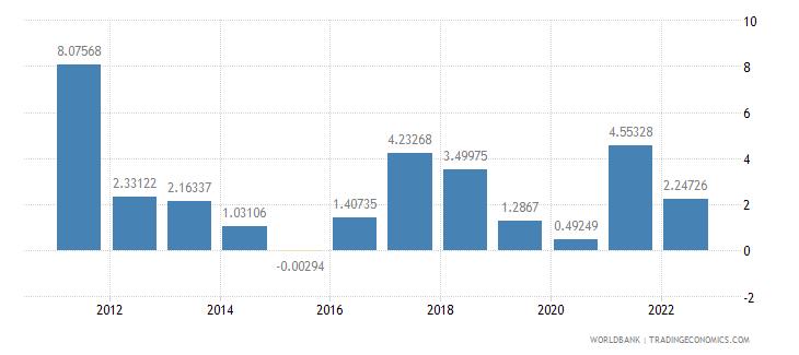 china inflation gdp deflator annual percent wb data