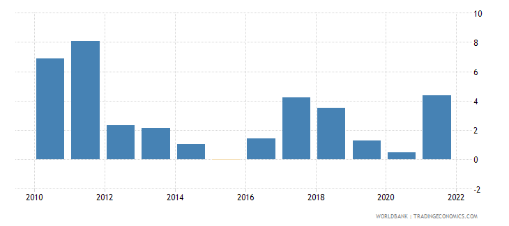china inflation gdp deflator linked series annual percent wb data