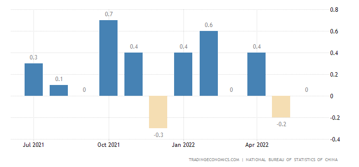 China Inflation Rate MoM