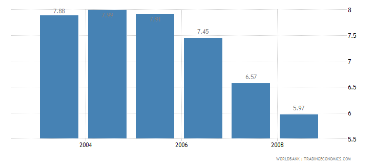 china information and communication technology expenditure percent of gdp wb data