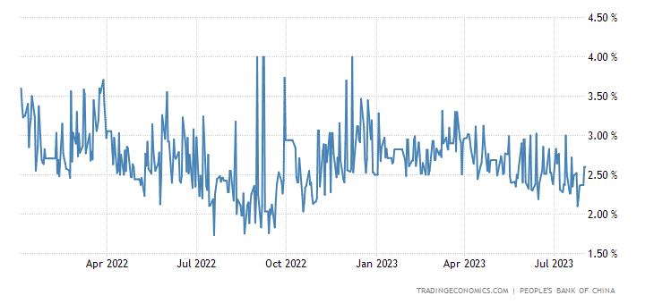 China Three Month Interbank Rate