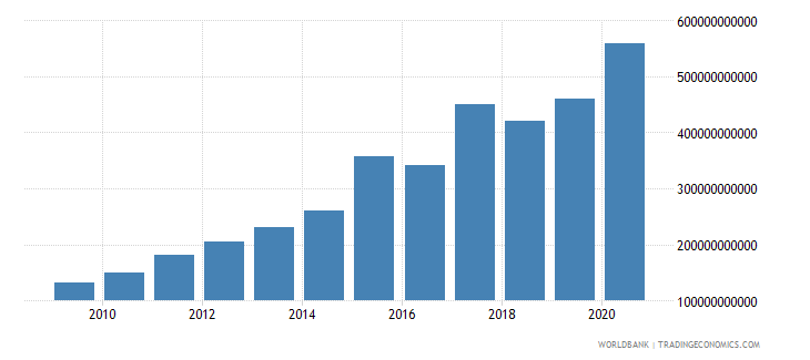 china interest payments current lcu wb data