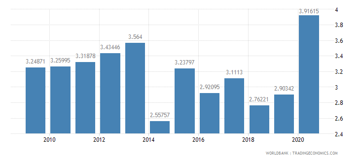 china interest payments percent of revenue wb data