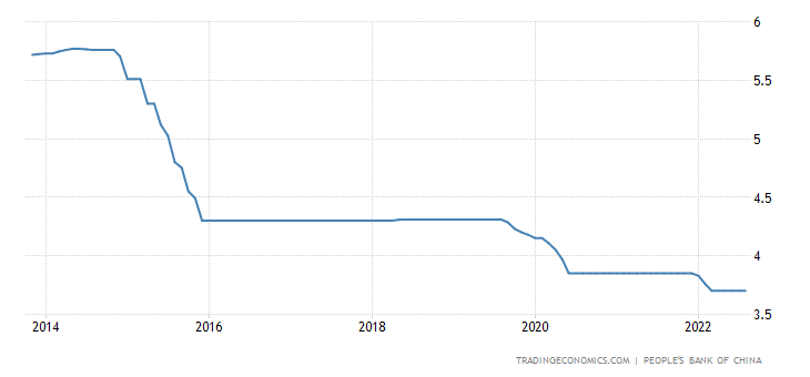 China Loan Prime Rate