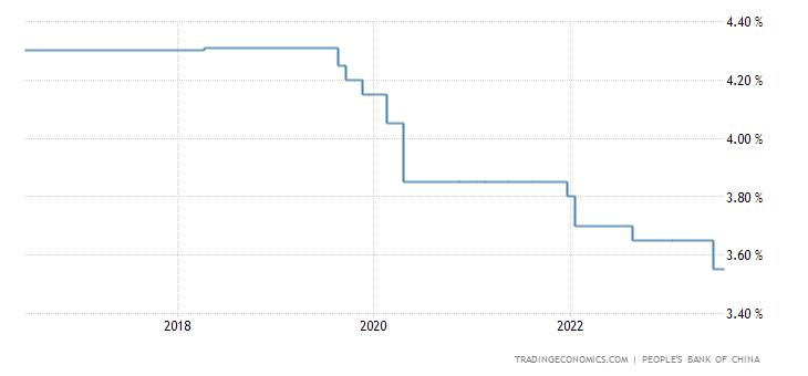 China Loan Prime Rate