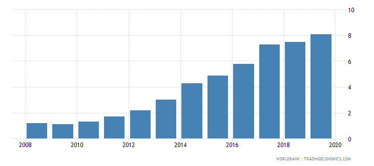 china international debt issues to gdp percent wb data