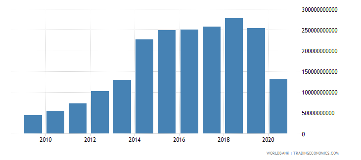 china international tourism expenditures for travel items us dollar wb data