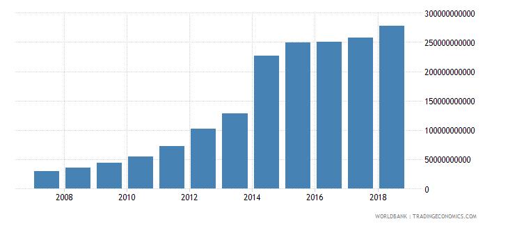 china international tourism expenditures us dollar wb data