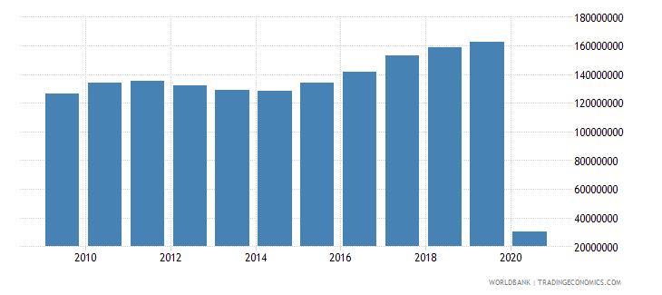 china international tourism number of arrivals wb data