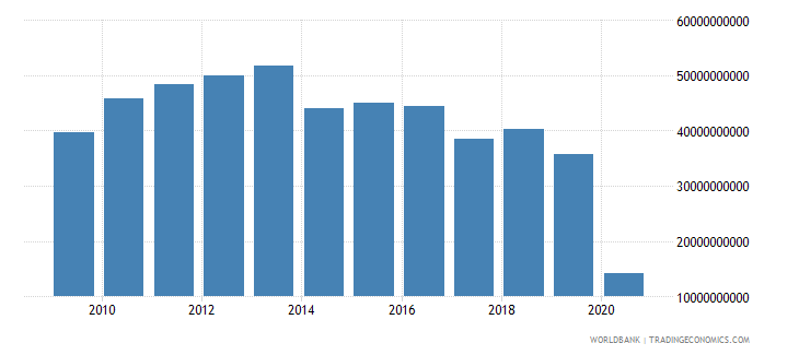 china international tourism receipts for travel items us dollar wb data