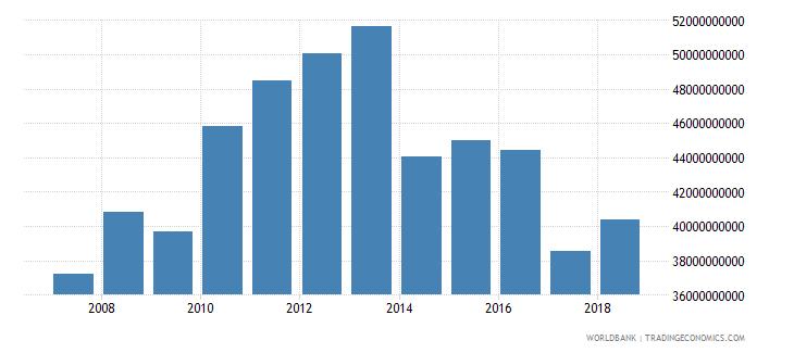 china international tourism receipts us dollar wb data