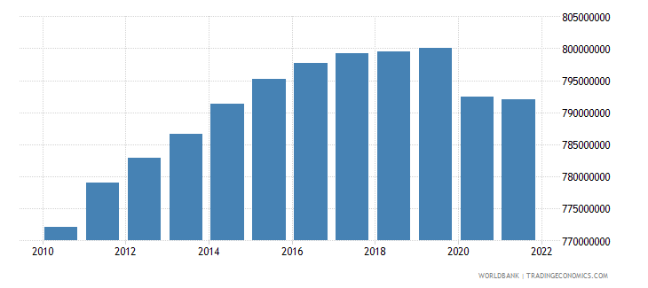 china labor force total wb data