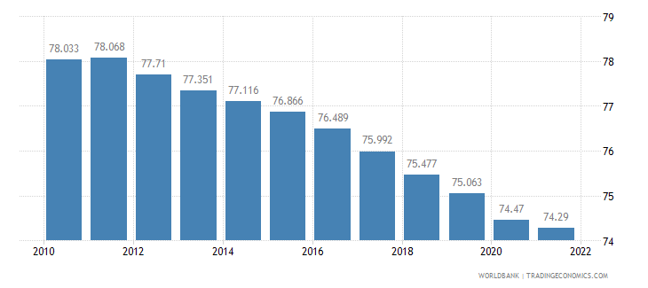 china labor participation rate male percent of male population ages 15 plus  wb data