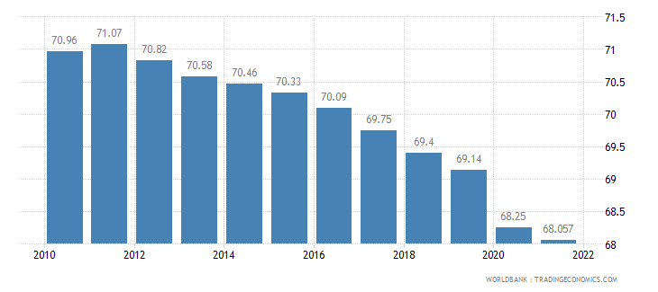 china labor participation rate total percent of total population ages 15 plus  wb data