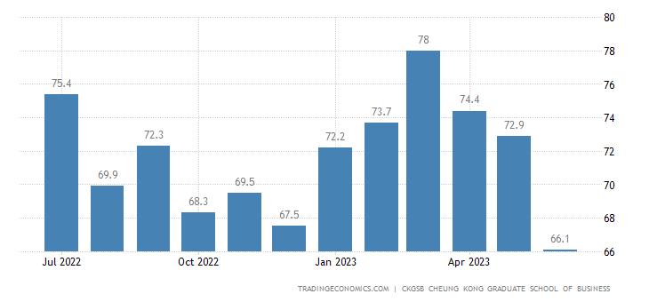 China Labour Costs   2019   Data   Chart   Calendar   Forecast   News