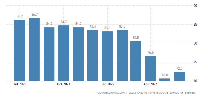 China Labour Costs Index