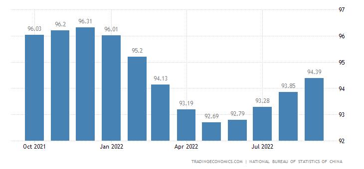 China Leading Economic Index