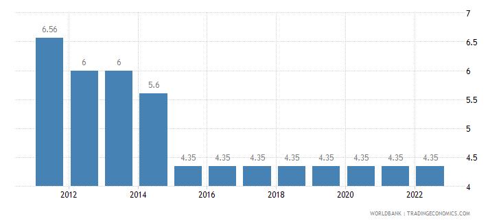 china lending interest rate percent wb data