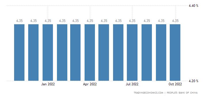 China Prime Lending Rate