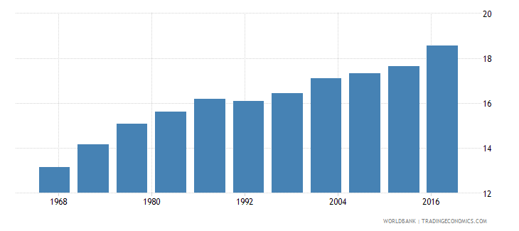 china life expectancy at age 60 male wb data