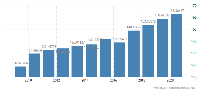 china liner shipping connectivity index maximum value in 2004  100 wb data