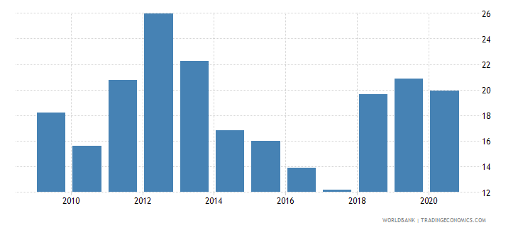 china liquid assets to deposits and short term funding percent wb data