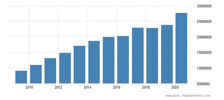 china liquid liabilities in millions usd 2000 constant wb data