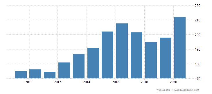 china liquid liabilities to gdp percent wb data