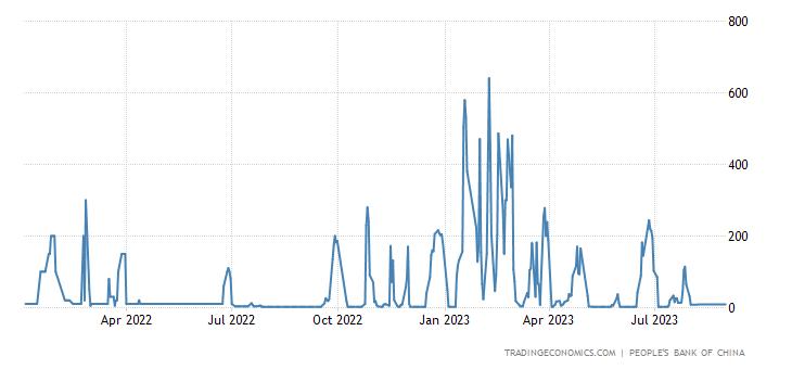 China Liquidity Injections Via Reverse Repo