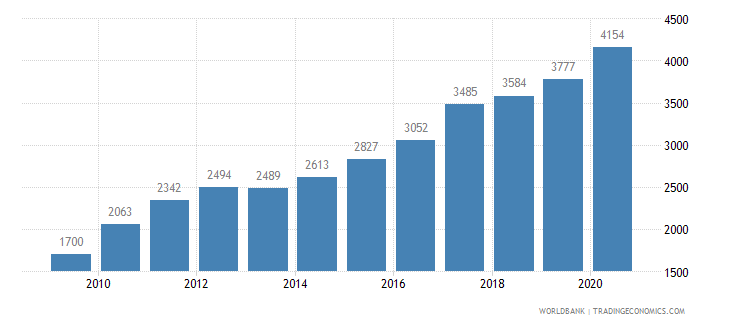 china listed domestic companies total wb data