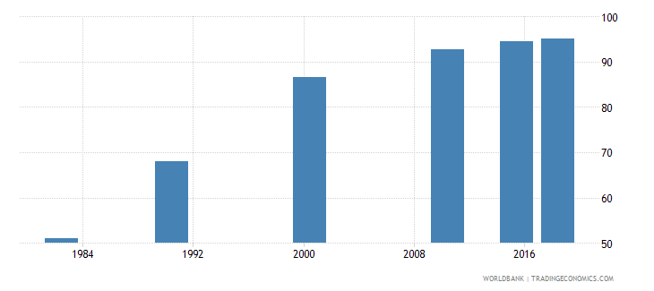 china literacy rate adult female percent of females ages 15 and above wb data