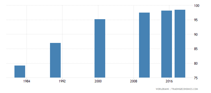 china literacy rate adult male percent of males ages 15 and above wb data