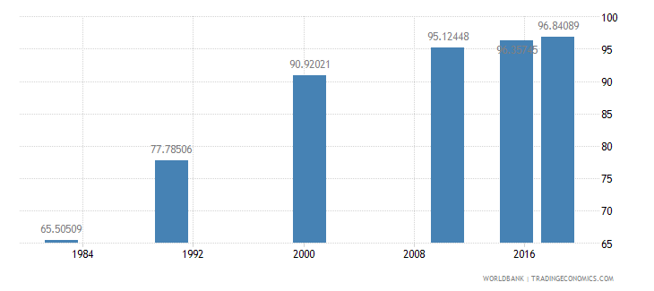 china literacy rate adult total percent of people ages 15 and above wb data