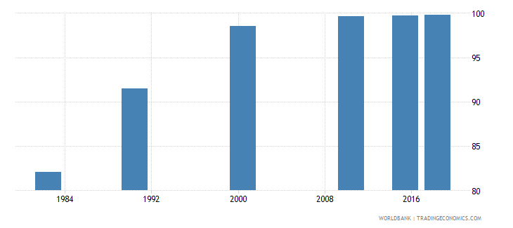 china literacy rate youth female percent of females ages 15 24 wb data