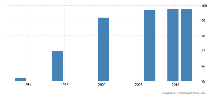 china literacy rate youth male percent of males ages 15 24 wb data