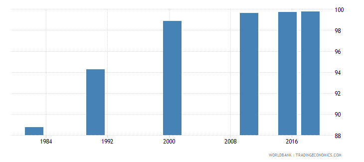 china literacy rate youth total percent of people ages 15 24 wb data