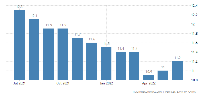 China Outstanding Yuan Loan Growth