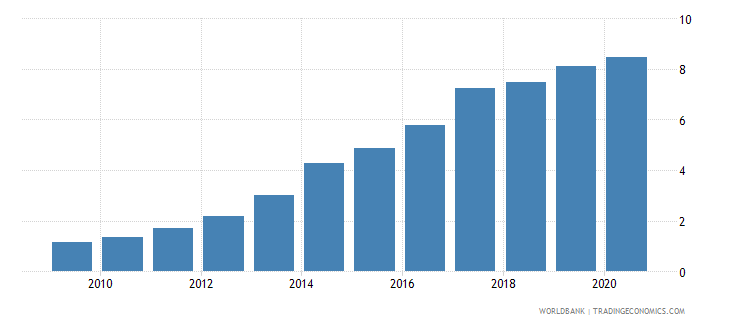 china loans from nonresident banks amounts outstanding to gdp percent wb data