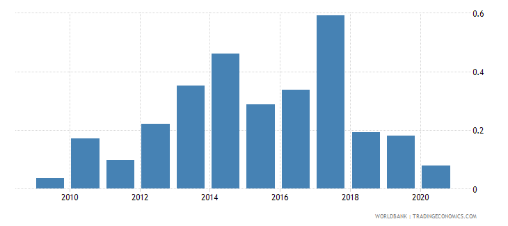 china loans from nonresident banks net to gdp percent wb data