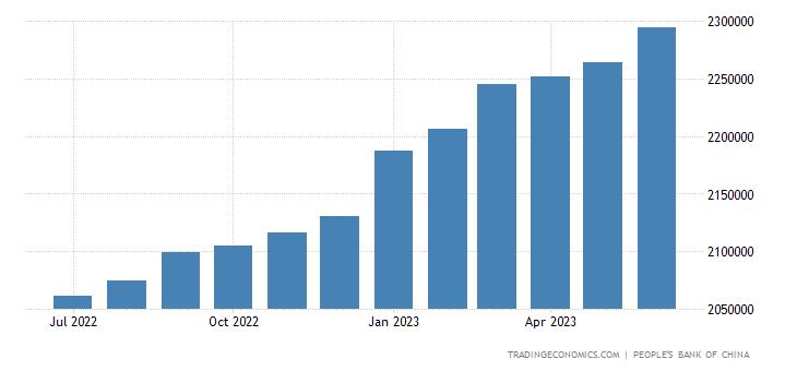 China Loans To Banks