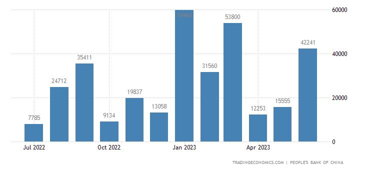 China Total Social Financing