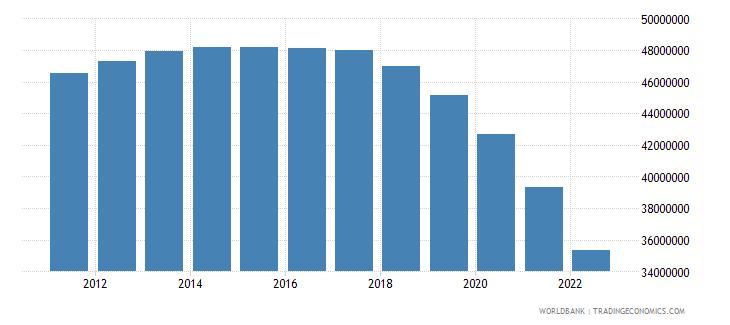 china male population 00 04 wb data